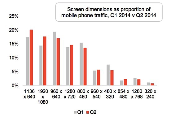 Screen Dimensions Responsive Web Design Graph