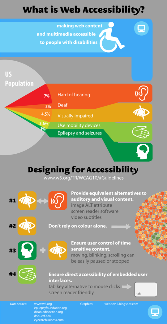 Infographics-on-Web-Accessibility-for-Designers