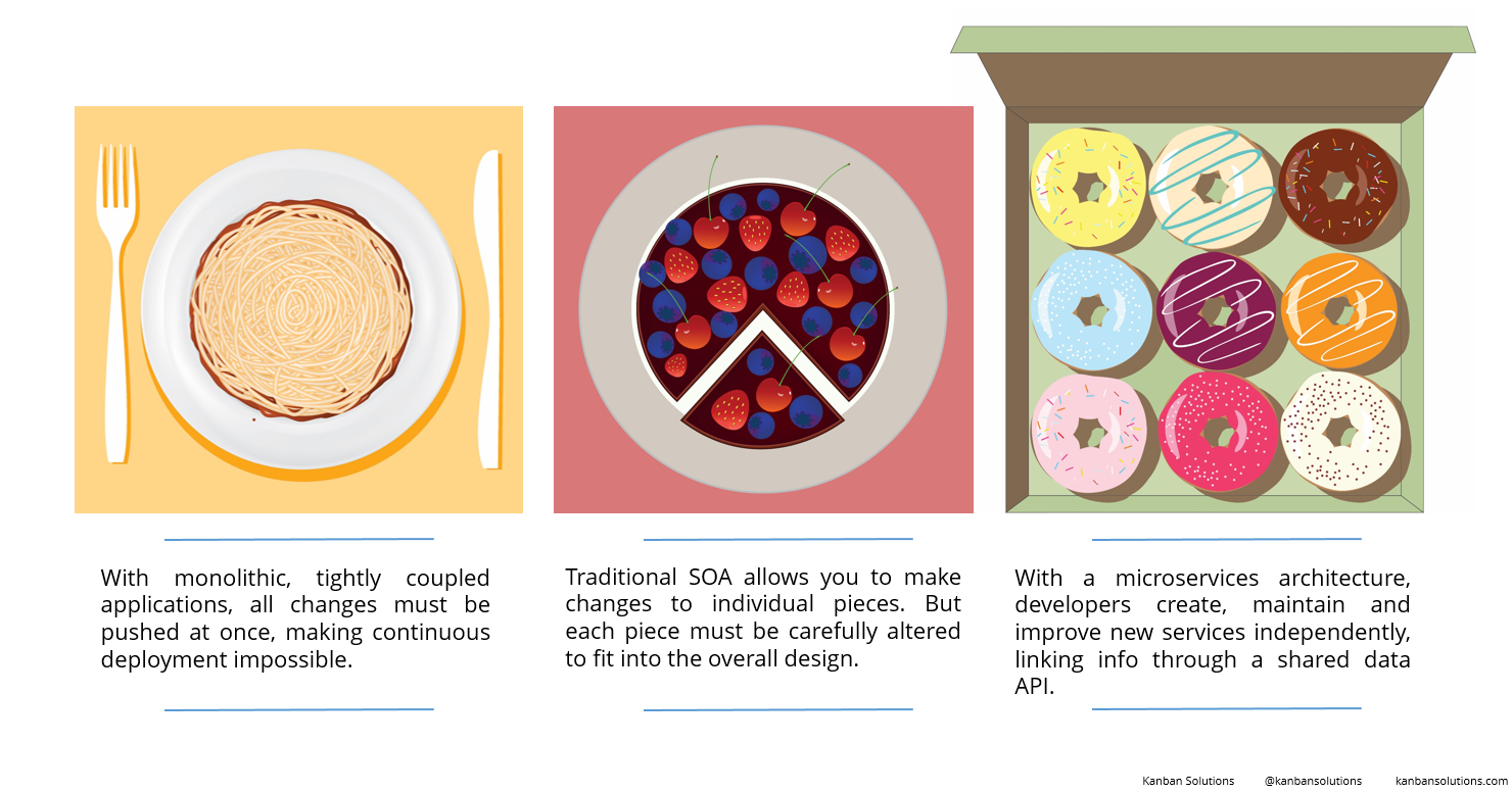 Microservices Food Infographic