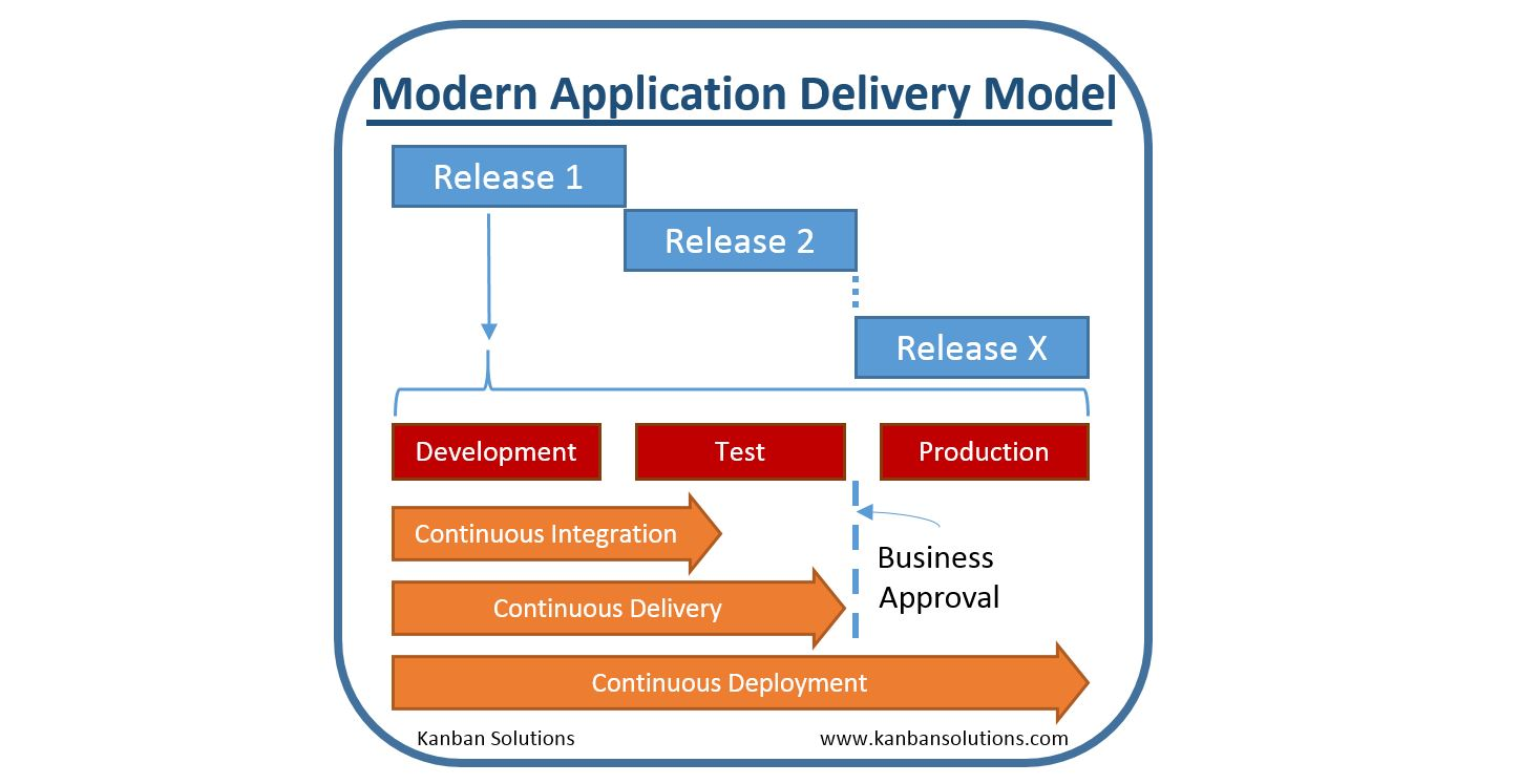 Continuous-Deployment-Blog-Graphic